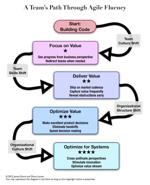 Teams progress through four distinct stages of Agile fluency